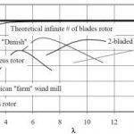 turbine efficiency TSR 1 efektyvumas 150x150 - Vėjo jėgainių projektavimas