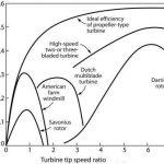vejo jegaines efektyvumas 150x150 - Papildyta info ir foto apie vėjo jėgainių projektavimą